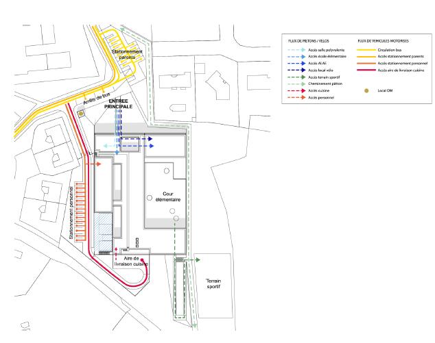 Plan de circulation du groupe scolaire.